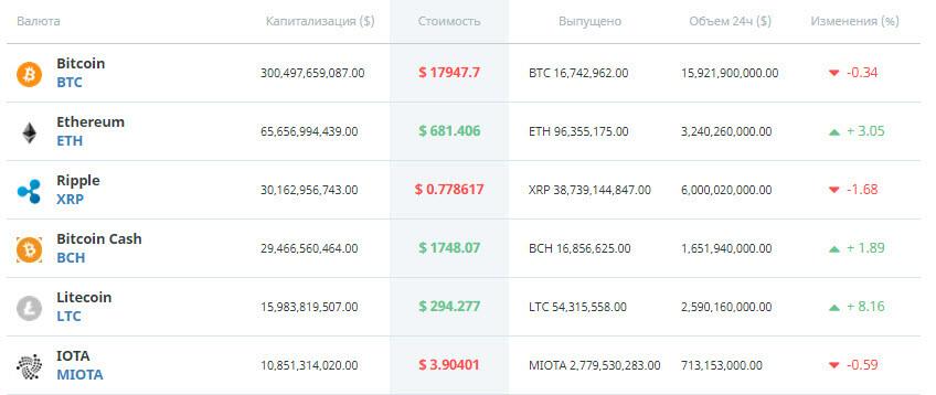 Ripple теснит Bitcoin Cash