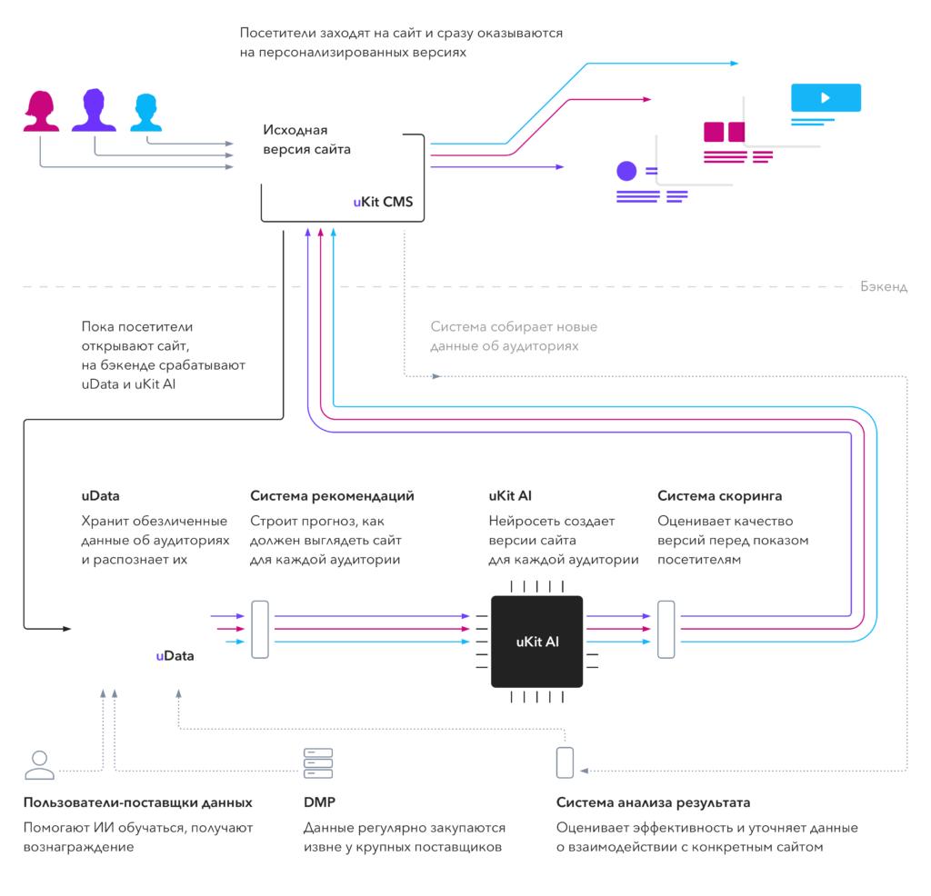 uKit поставит искусственный интеллект на блокчейн