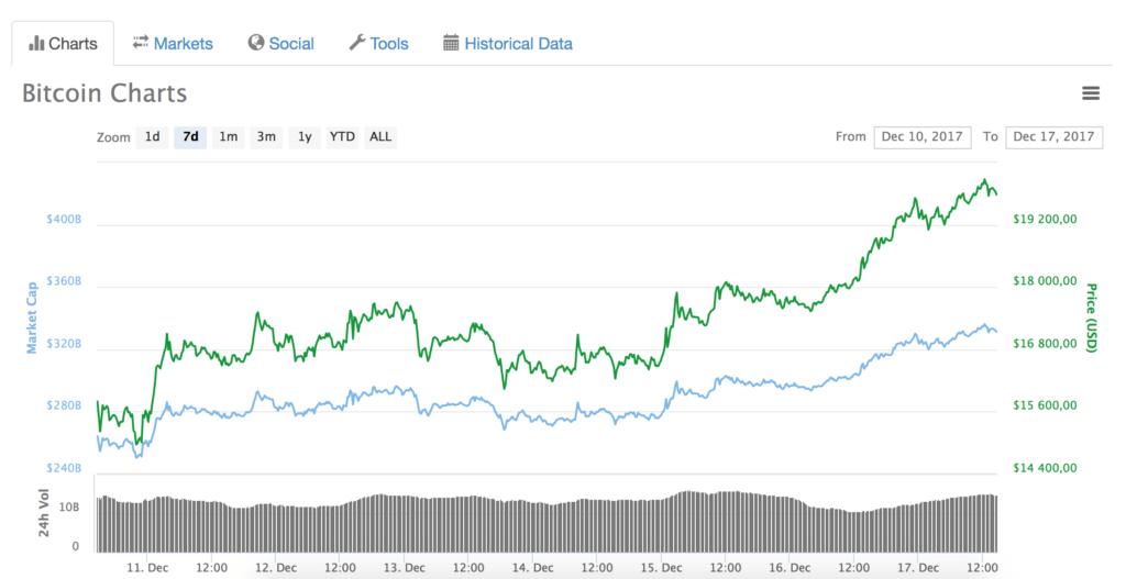 bitcoin 20k