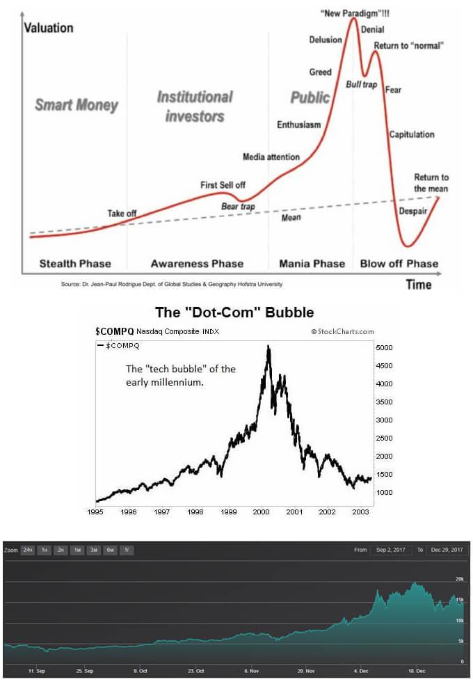 Сравнение схемы пузыря, dot.com и BTC