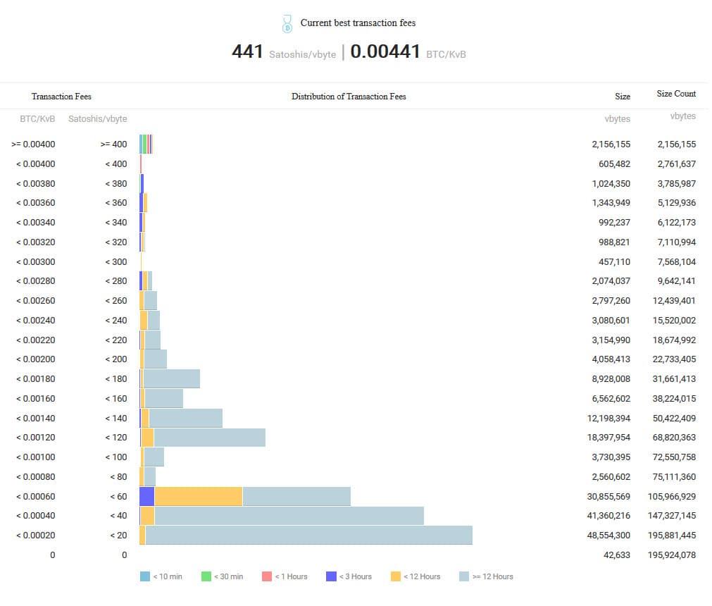 Долгое подтверждение транзакции биткоин биткоин кран том и джерри