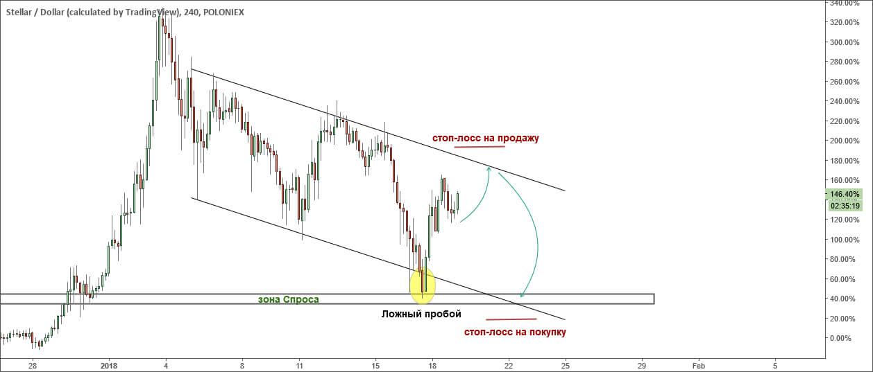 Пара XLM / USD подаёт надежды на восходящий тренд