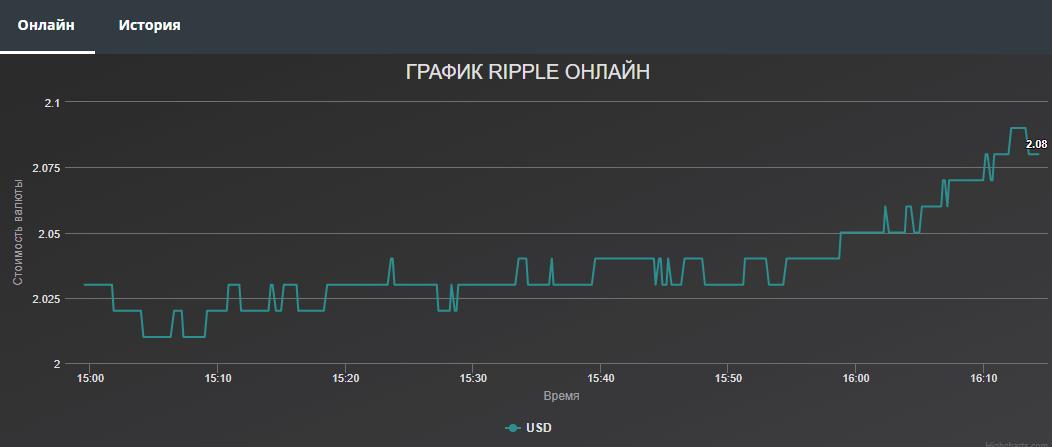Курс Риппл