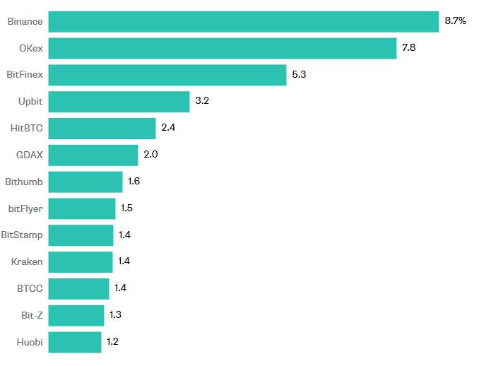 40% торгов распределены по 13 биржам