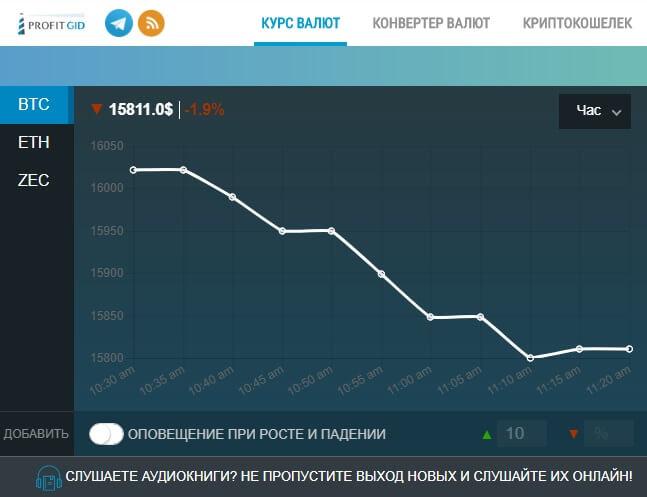 График криптовалюты в плагине