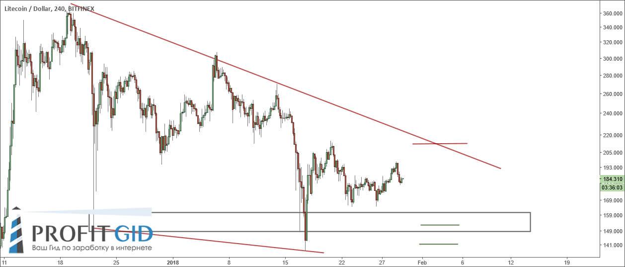 Курс Litecoin находится в треугольнике, цена продолжает падение