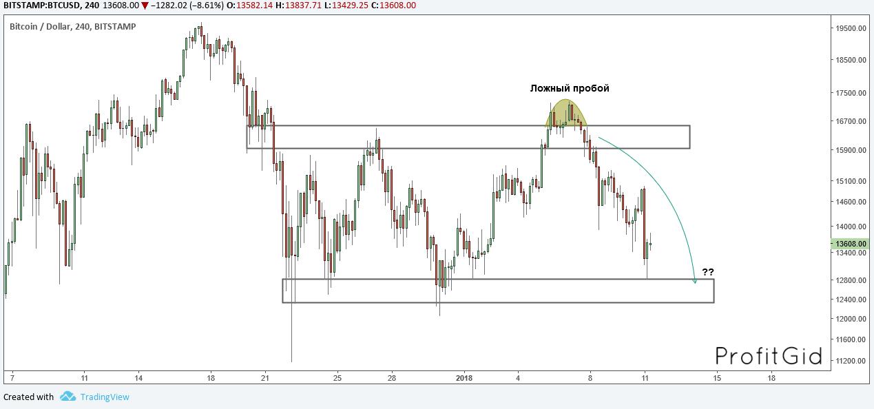 BTC/USD, 4H, 11.01.2018