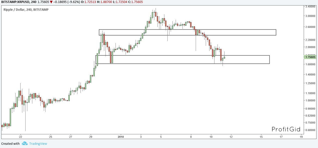 Ripple/Dollar, 4H, цена падает к поддержке, вслед за котировками BTC/USD