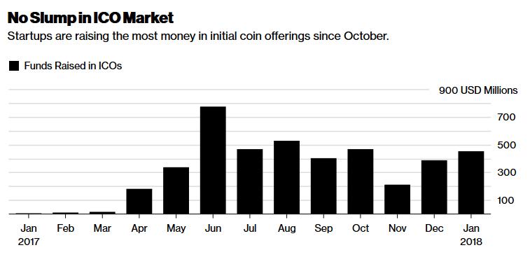 Рынок ICO продолжает расти. Данные с Coinist