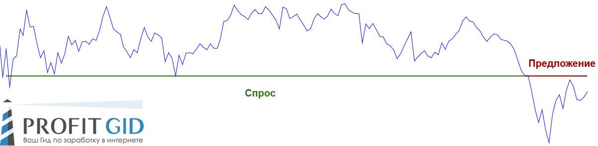 Линейный график IOTA — демонстрация смены полюсов на реальном примере