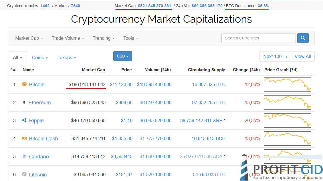 Рыночная стоимость всех криптовалют просела на $300 млрд
