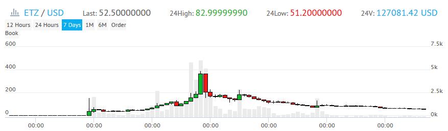 EtherZero торгуется только на YoBit, цена за одну монету — $50