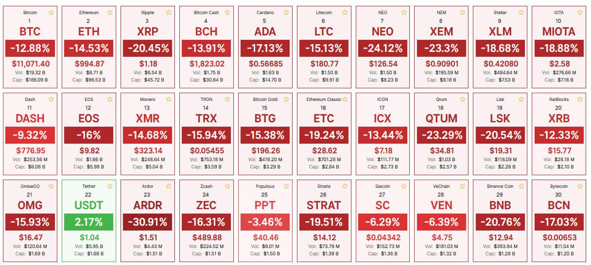 Вслед за Bitcoin просели и другие криптовалюты