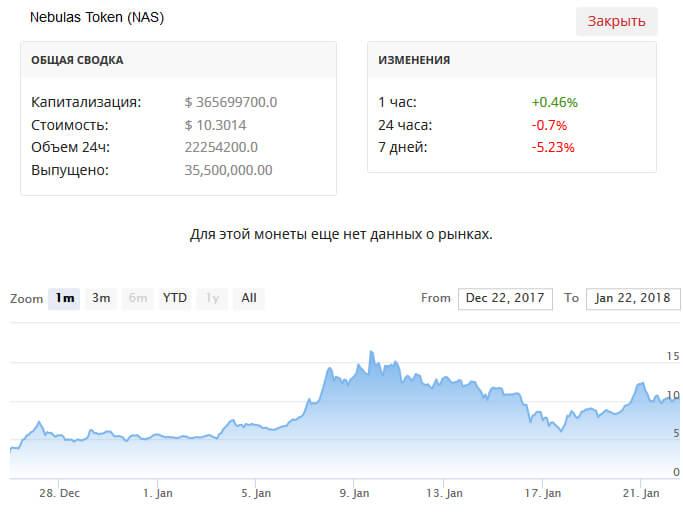 Рыночные данные, пара NAS / USD