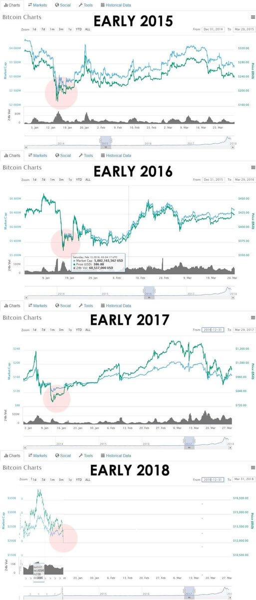 Цикличность Биткоина — в начале года цена достигает минимума, затем набирает обороты