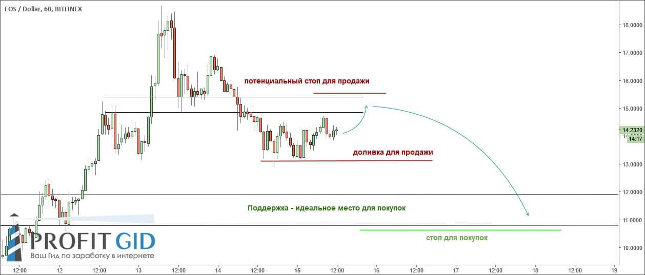 EOS/USD, 1Н — возможен вход в обе стороны