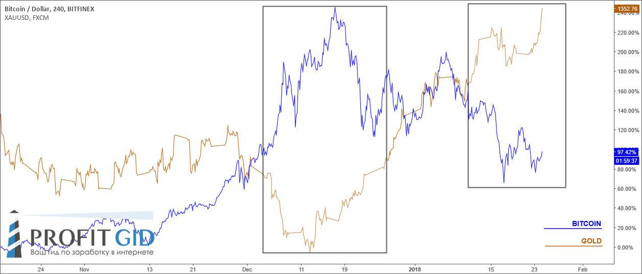 Иллюстрация зависимости между золотом и Bitcoin