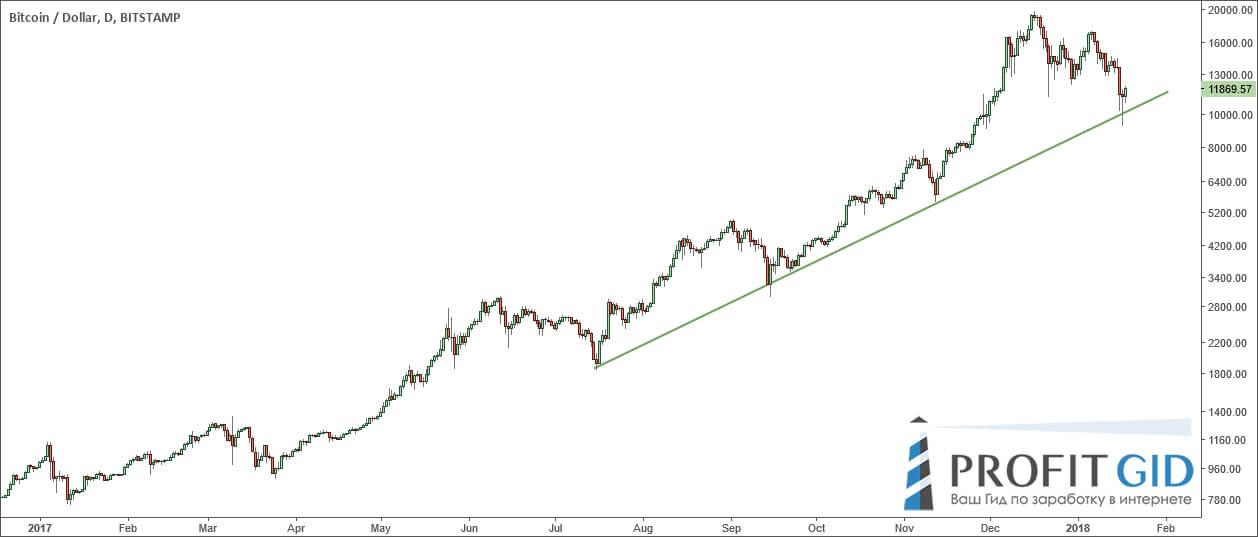 BTC / USD, дневной таймфрейм