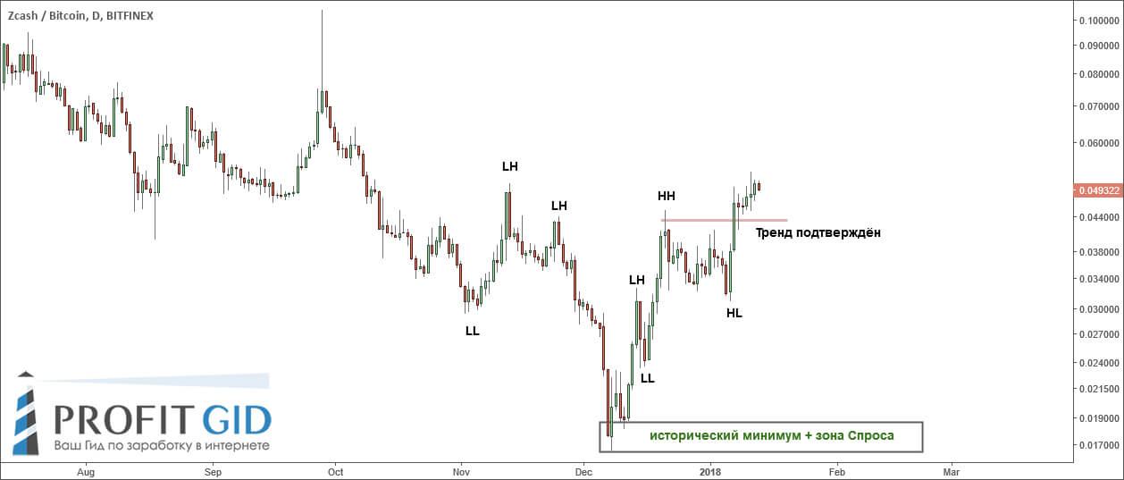 ZEC / BTC, 1D, восходящий тренд набирает обороты