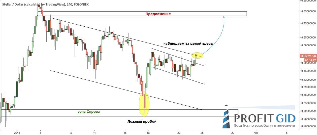Пара STR / USD решается на восходящий рывок, 4Н ТФ