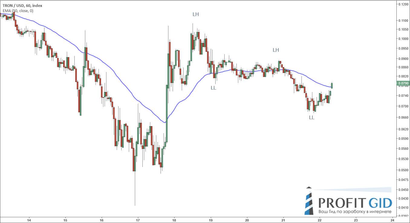 Нисходящий тренд по паре TRX / USD