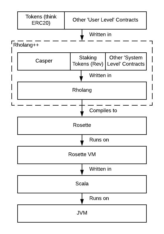 Как устроен блокчейн RChain?