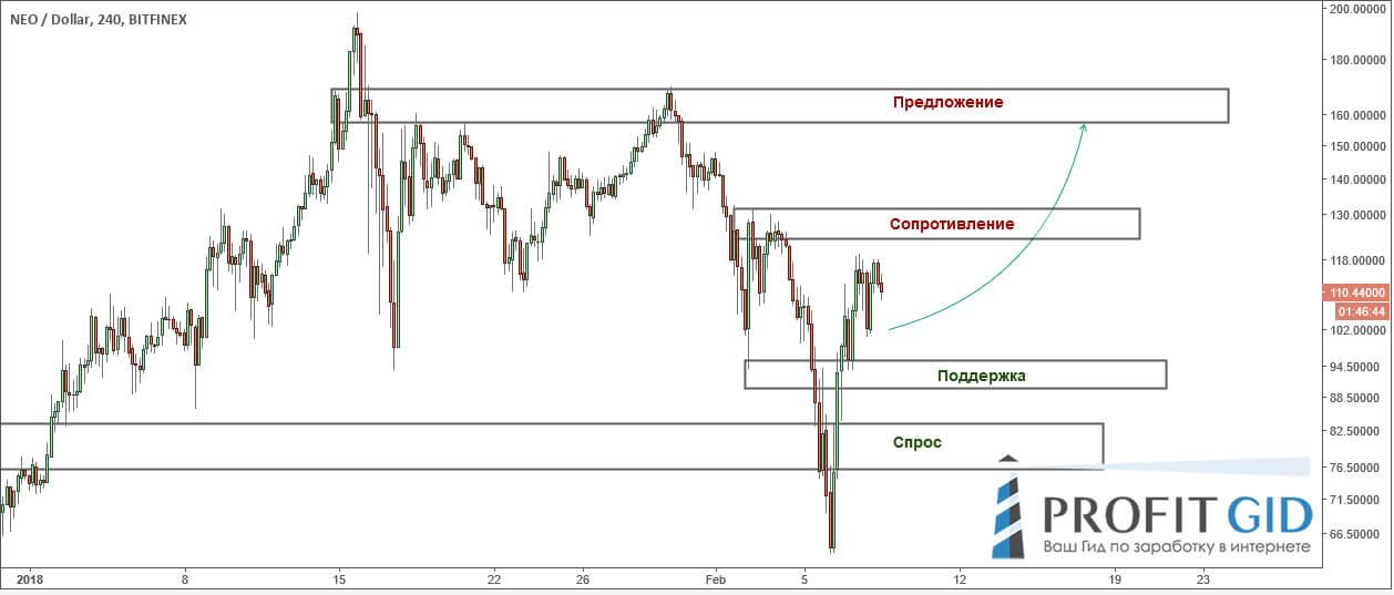 NEO / USD: цена вырвалась из-под зоны спроса