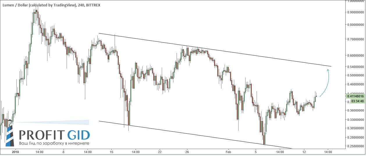 XLM / USD находится в нисходящем канале, покупать пока рано