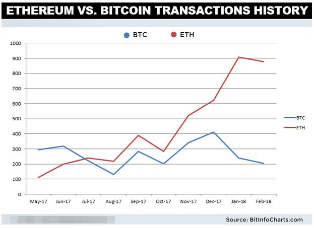 График истории транзакций