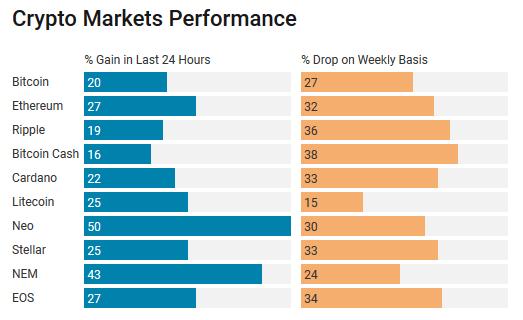 Изменение рыночных показателей