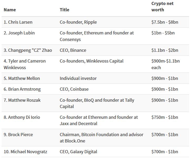 Топ-десять крипто-богачей в списке Forbes