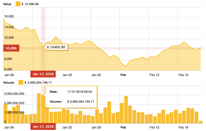 Новости о закрытии южнокорейских бирж уронила цены