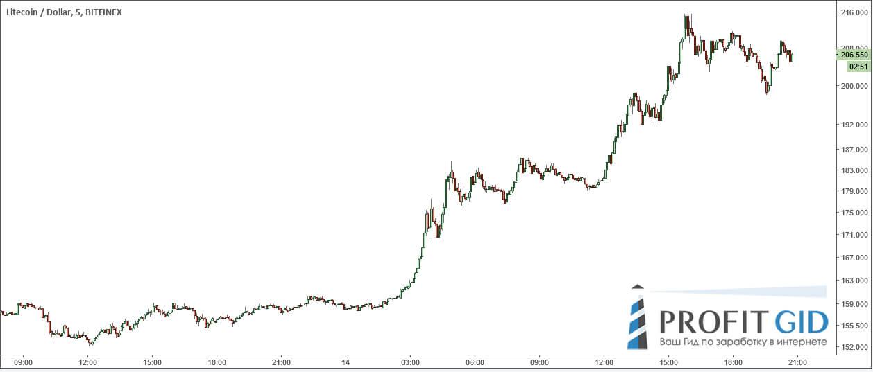 LTC / USD, 5-минутный график