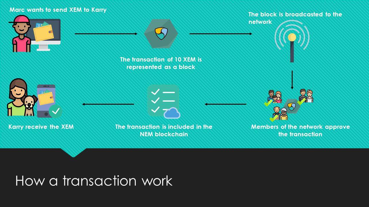 NEM схема подтверждения транзакций