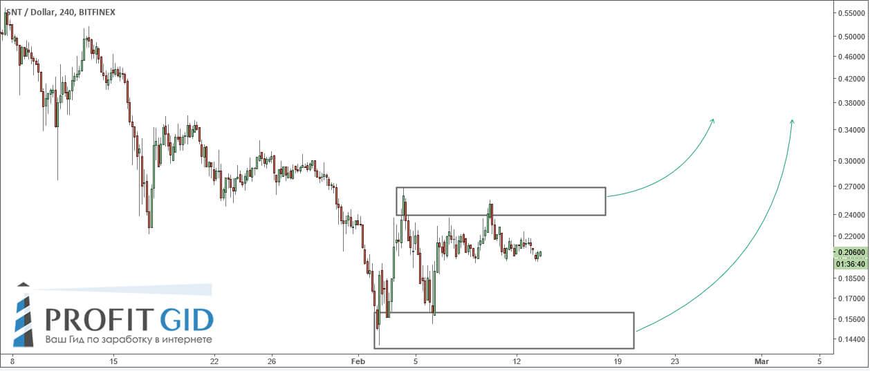 SNT: покупка у спроса на уровне $0.15