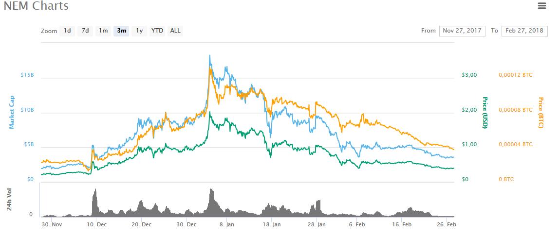 NEM график роста за последние 3 месяца