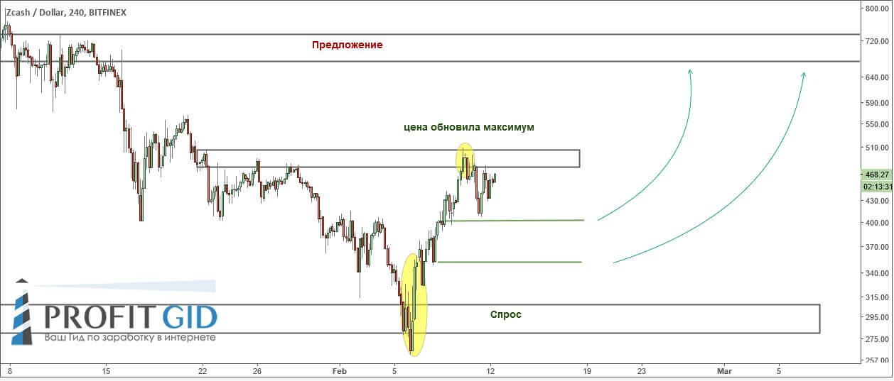 Ситуация на ZEC / USD благоприятна для покупок