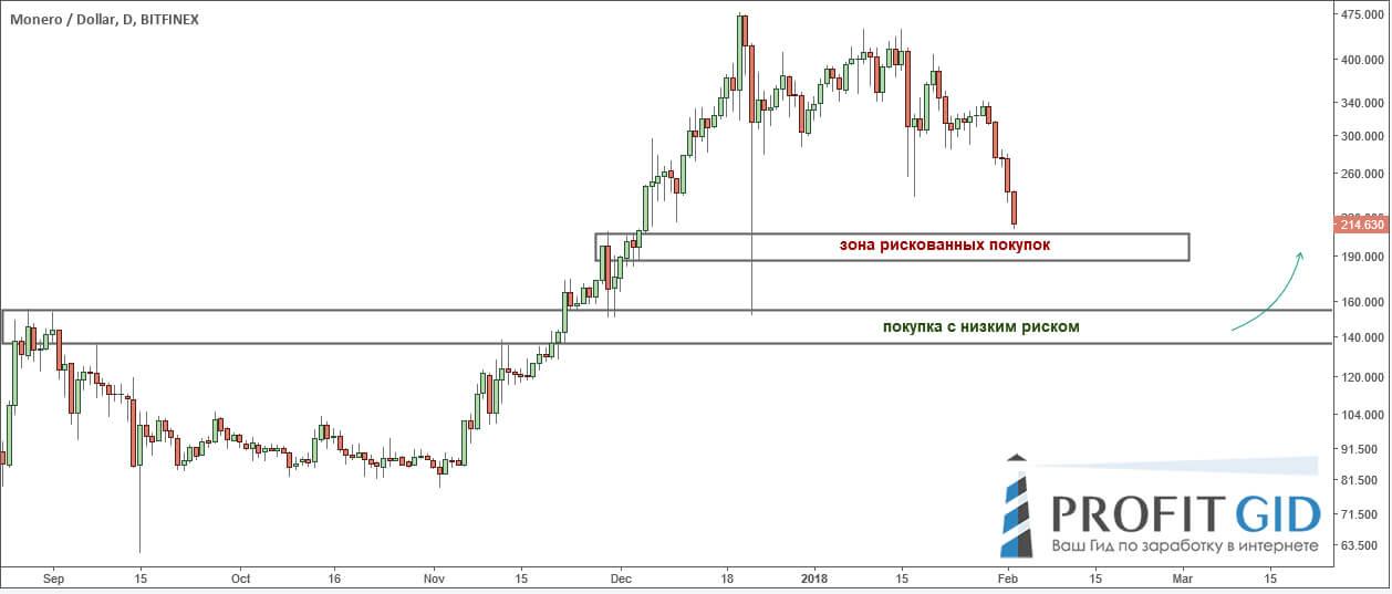Наглядная демонстрация ключевых уровней по паре XMR / USD