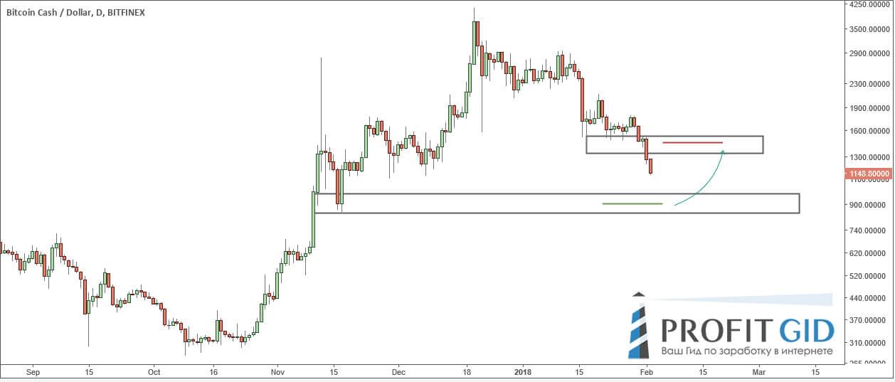 Курс BTC еще просядет, так что входить в рынок пока рано