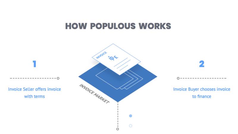 Как работает платформа Populous?