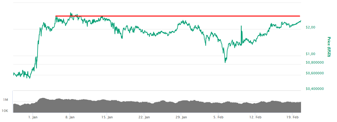 RHOC / USD: быки, приготовьтесь к дальнейшим лонгам