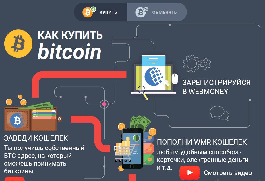 Кошелек Bitcoin на Webmoney: как купить и обменять биткоин без посредников и бирж?