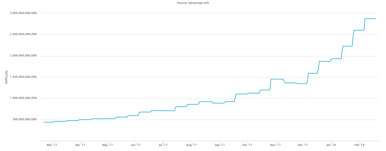 Bitcoin.info: сложность вычисления блока Bitcoin