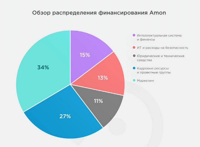 Amon: распределение финансирования