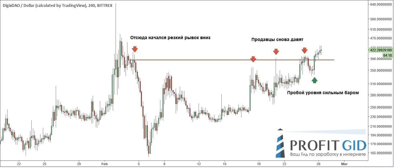 DGD / USD: покупатели доминируют над продавцами