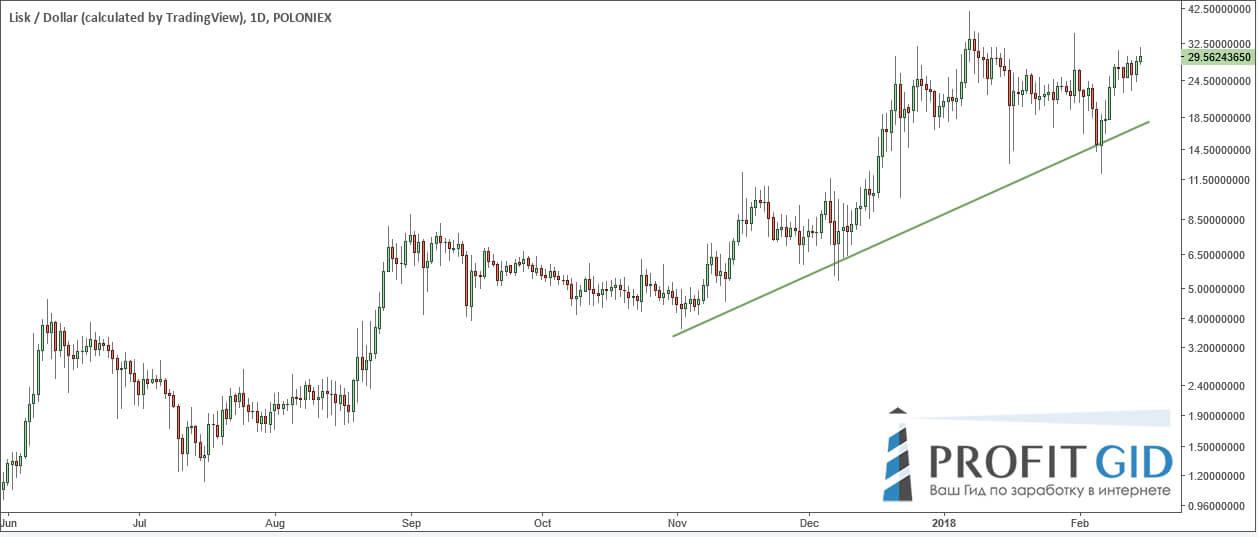 LSK / USD: очень бычий рынок, грех не поучаствовать