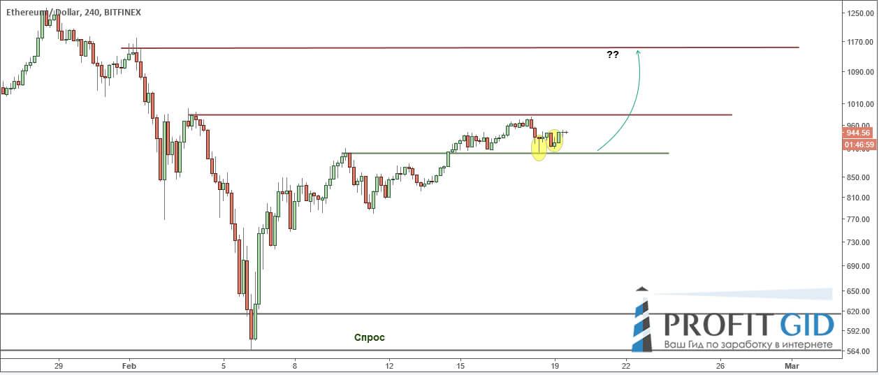ETH / USD: бычий разгон ещё не окончен