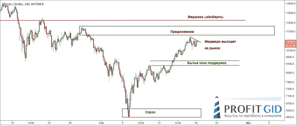 BTC / USD: быки, фиксируйте позиции