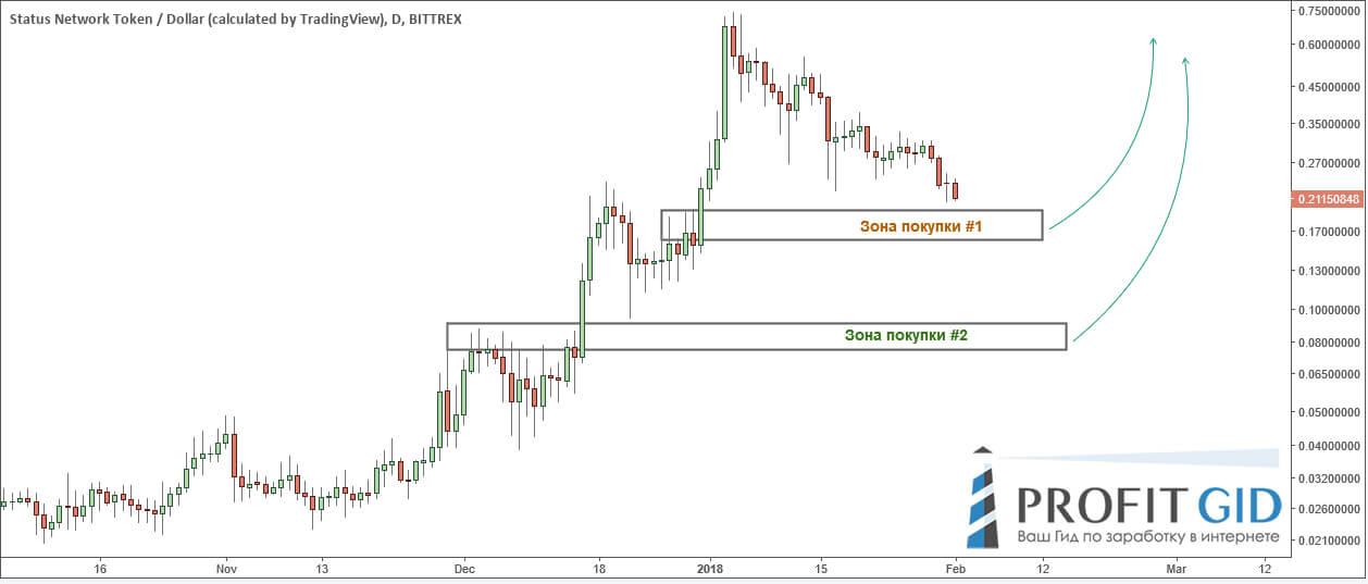 Потенциальный зоны поддержки на графике SNT / USD
