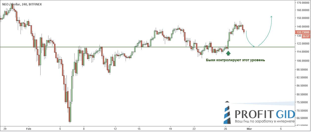 NEO: впереди откат и продолжение тренда